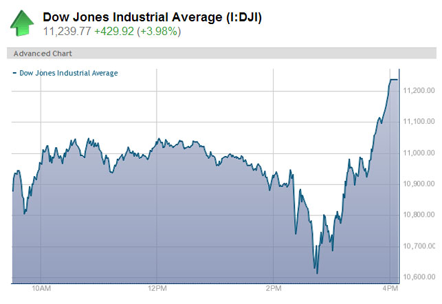 Dow soars 430 points in wild trading session - Business - Stocks & economy | NBC News