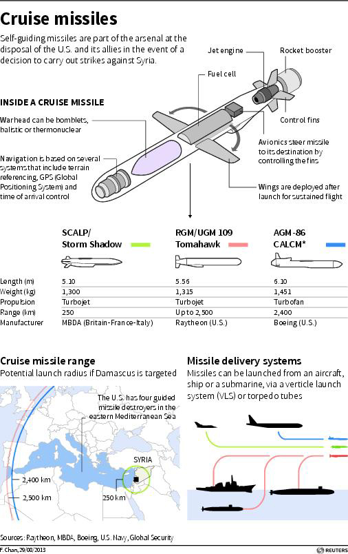 How Tomahawk Cruise Missiles May Send Messages To And From Syria