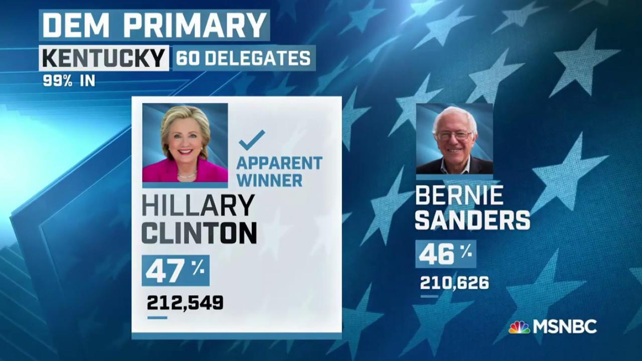 Clinton apparent winner in Kentucky