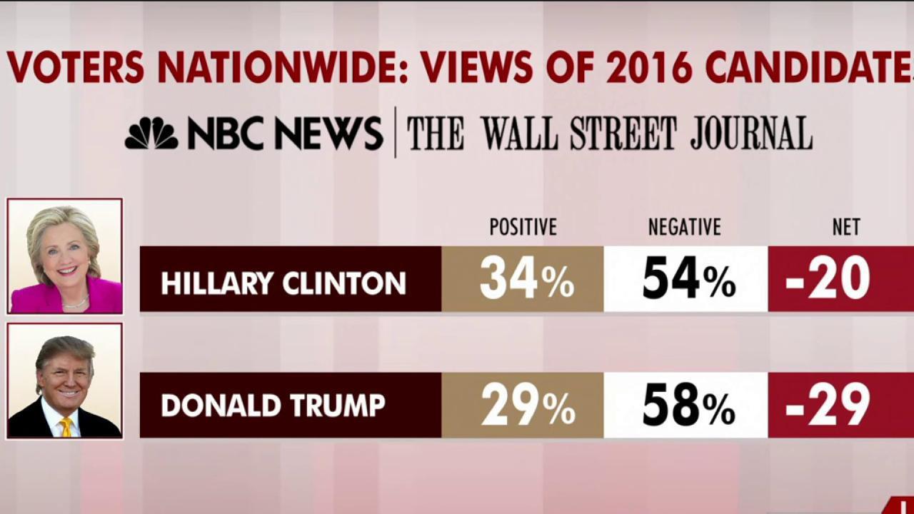 Trump, Clinton most unpopular candidates ever