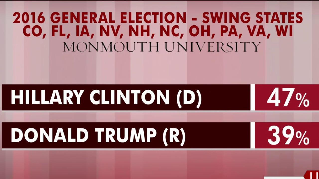 National poll: Clinton opens lead on Trump