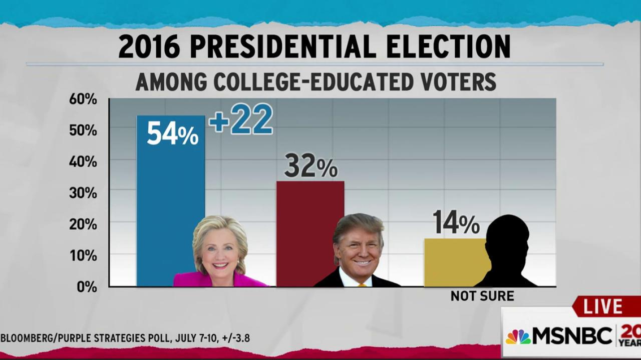 trump losing bigly among college educated voters poll