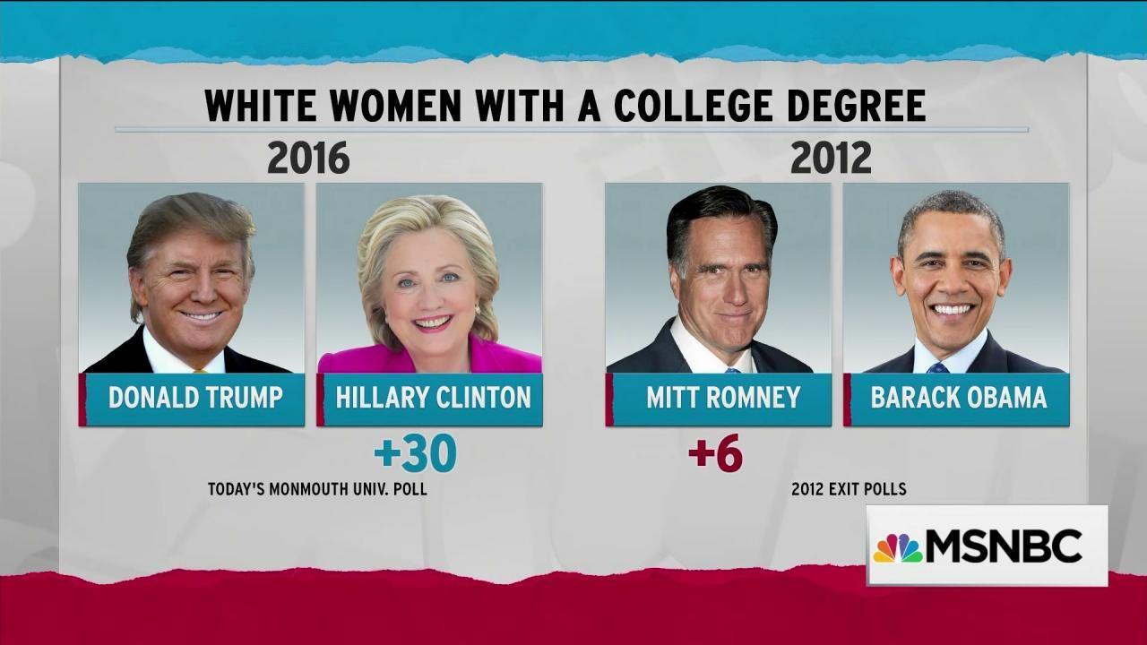 Trump failing to keep Romney's pace