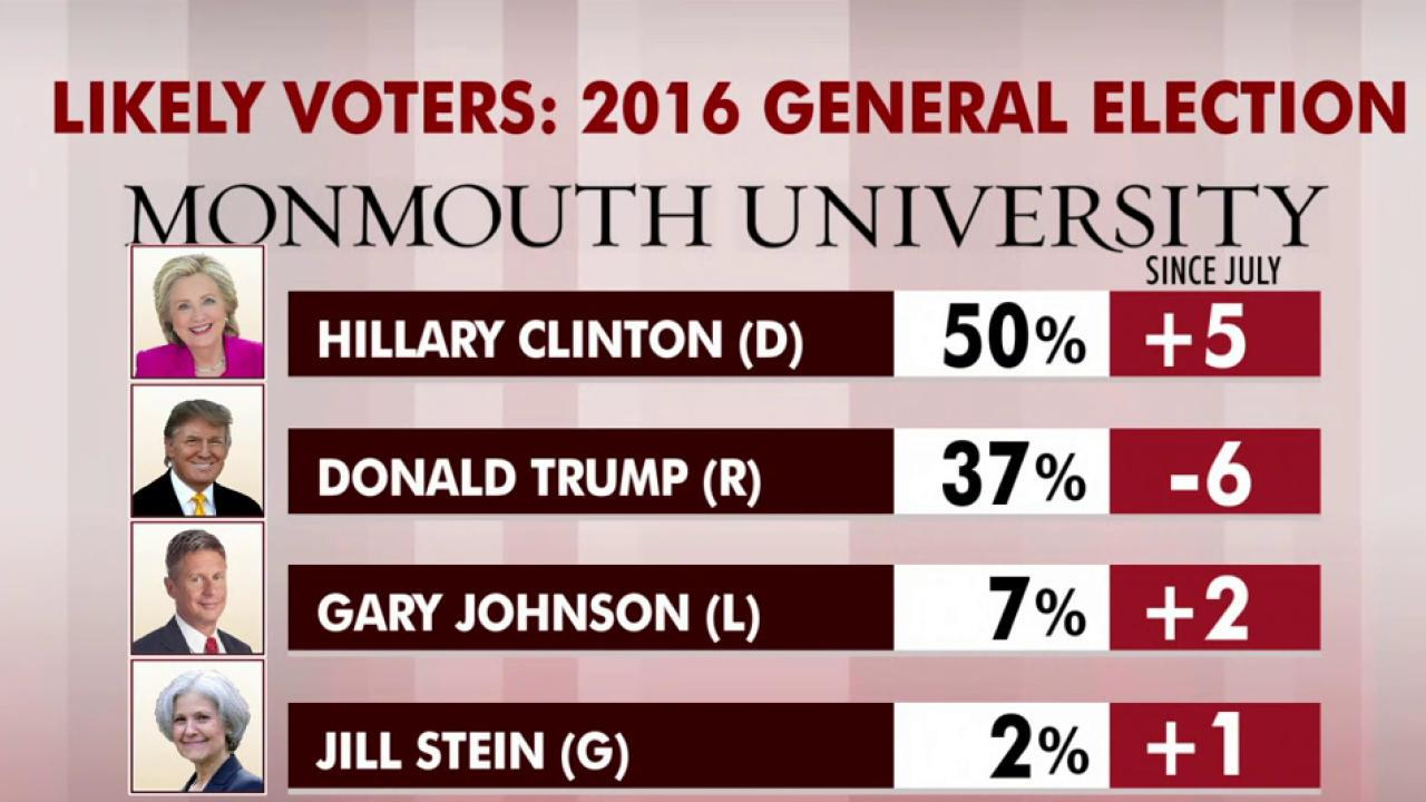 Trump down 13 points in latest 2016 poll
