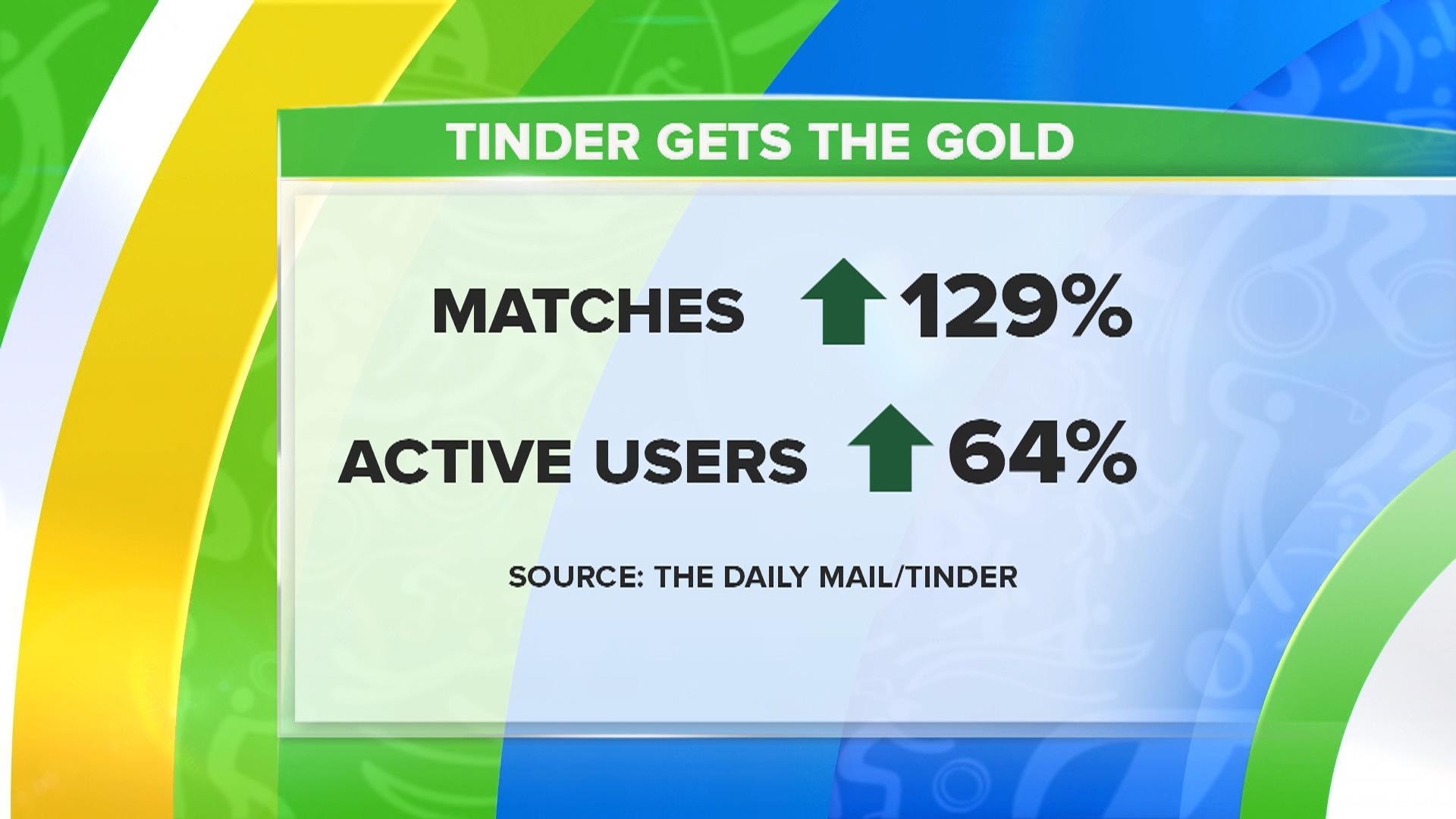 dating sites bedre end match.com