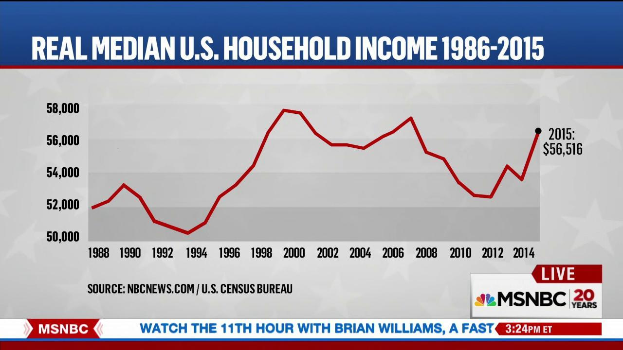Median household income on the rise