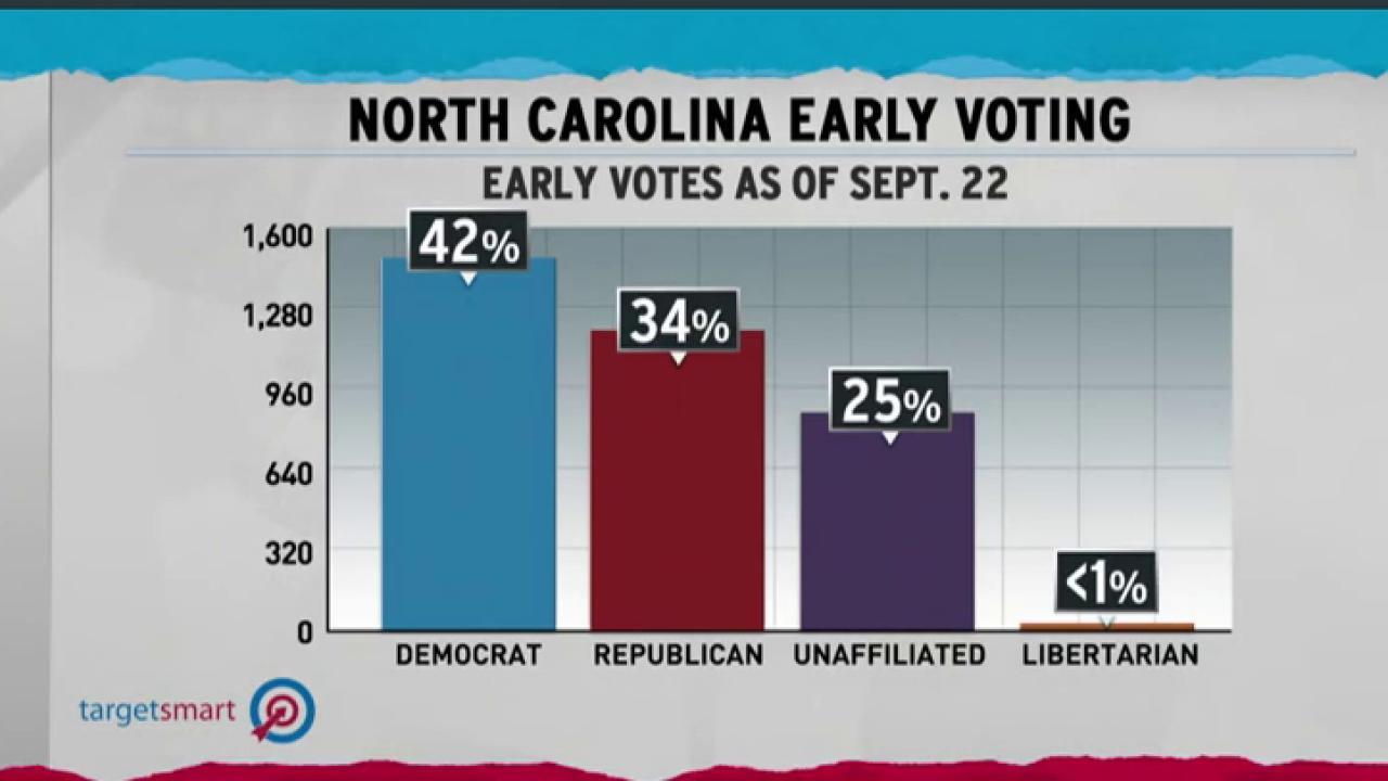 Democrats ahead in North Carolina early vote