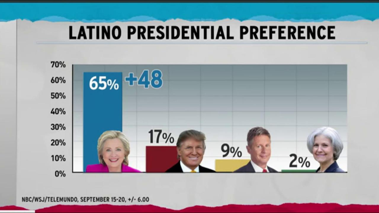 Bad news for Trump in new Latino polling
