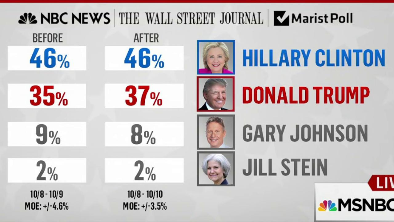 Clinton up by 9 points in NBC/WSJ poll