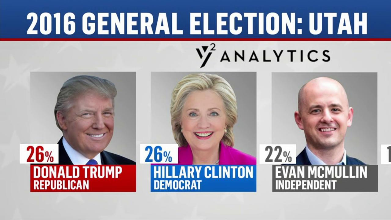 Trump and Clinton tied in typically red Utah