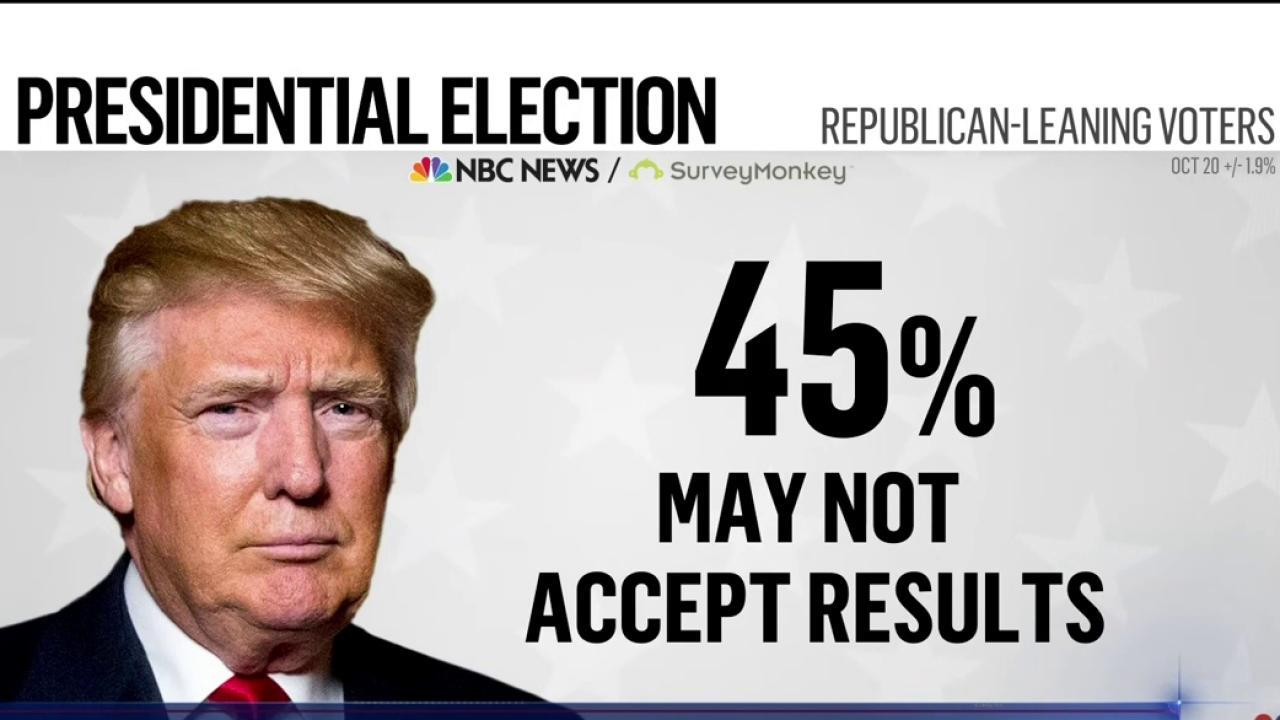 Poll In Republicans Would Not Accept Election Results NBC News - Us election nbc map
