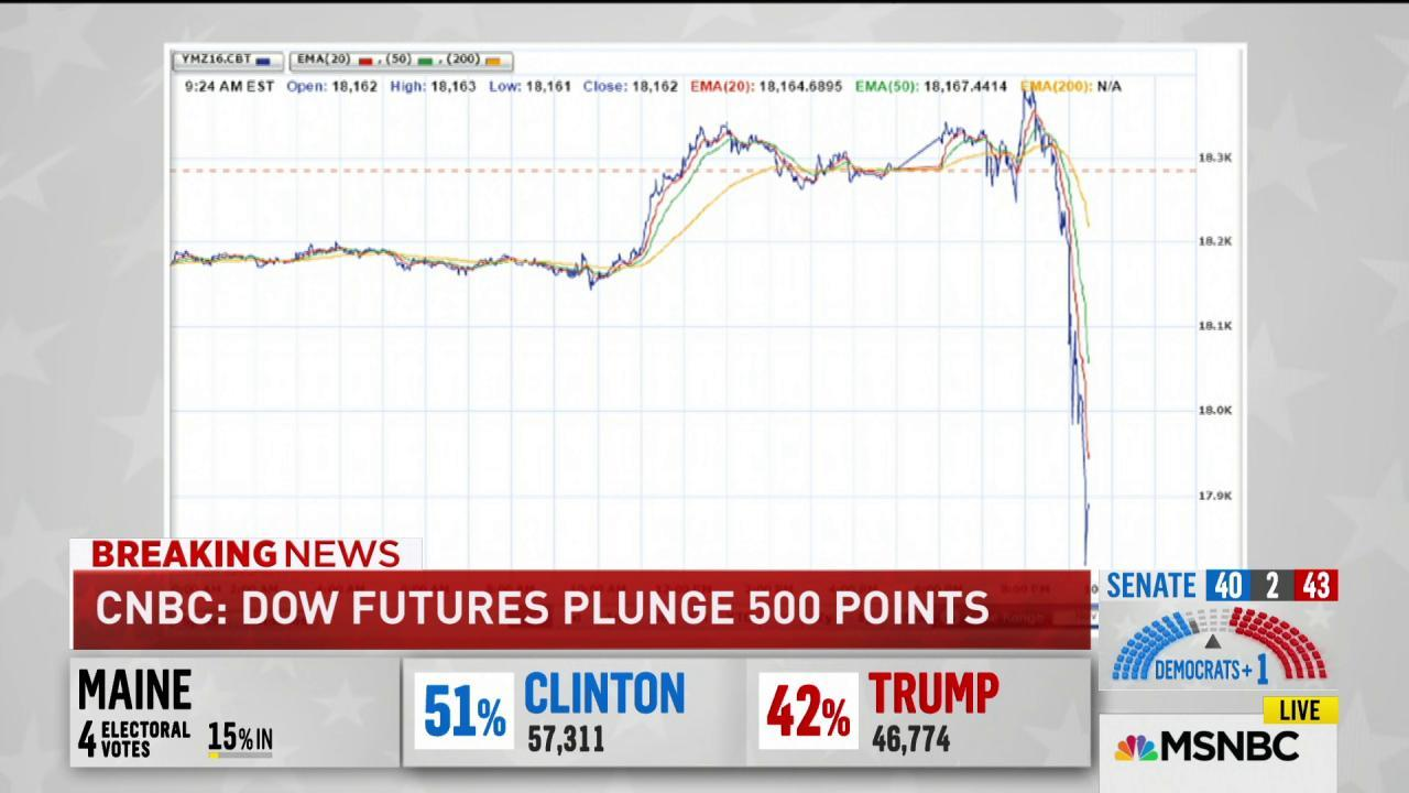 Markets react to possible Trump victory