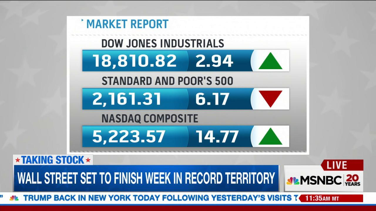 Stocks are up since Trump was elected...