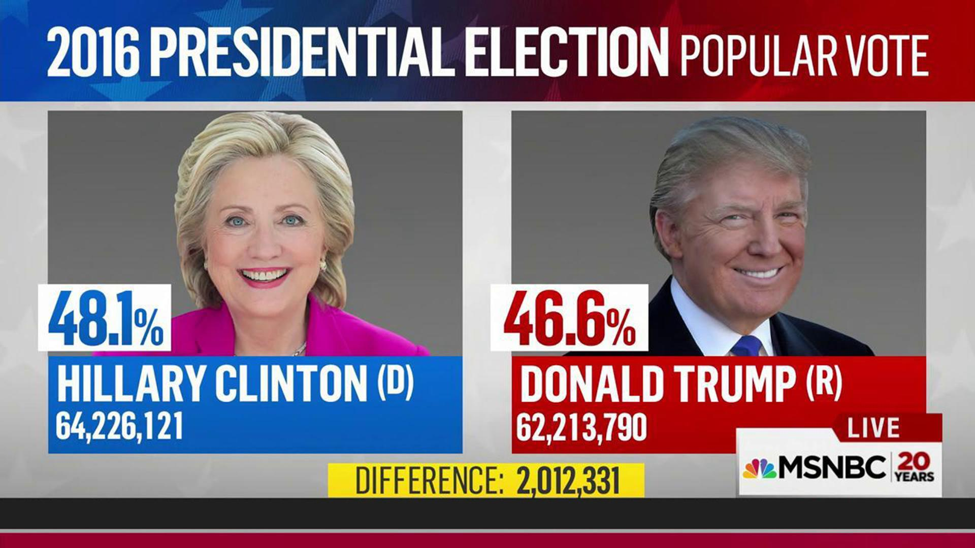 Long Reach To Find Precedent For 2016 Popular Vote Gap In