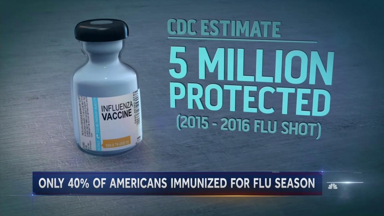 Read more on weekly flu report centers for disease control and - Read More On Weekly Flu Report Centers For Disease Control And 47