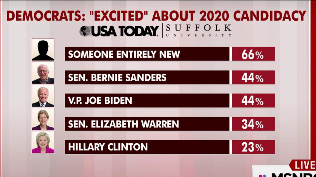 Dems Excited For Someone New In 20 Poll