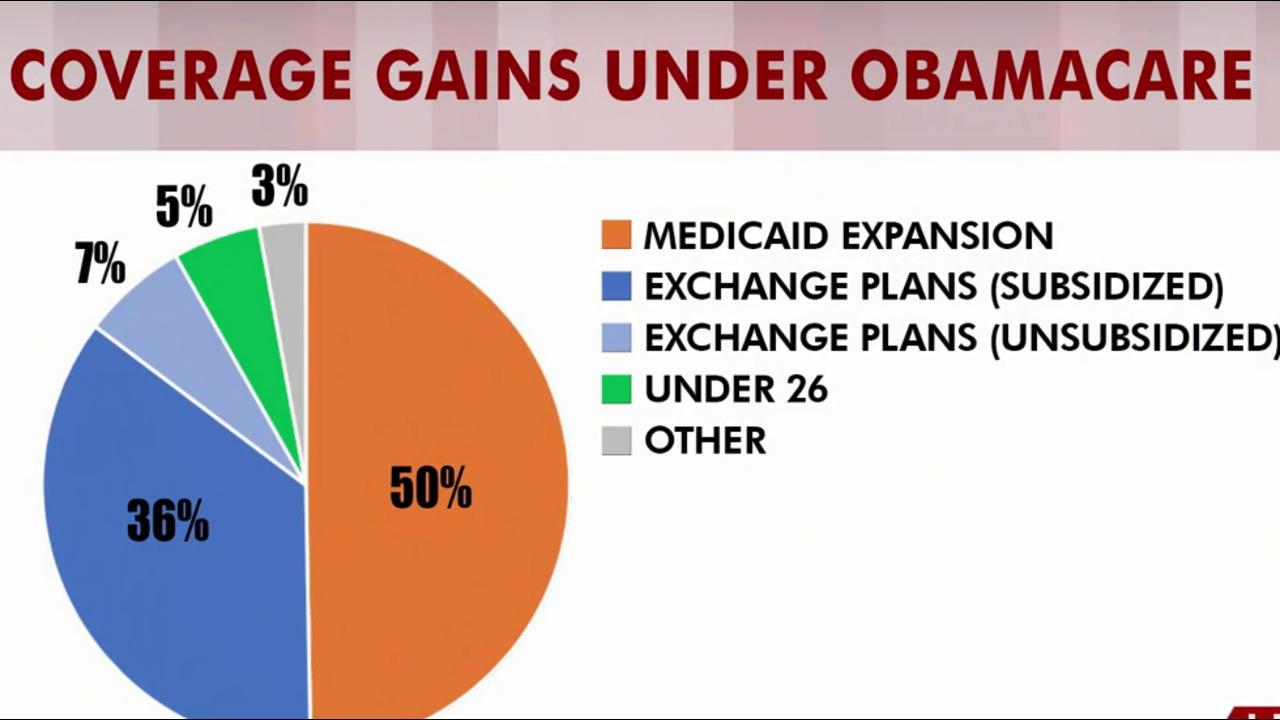 Rattner's charts: How House bill would...