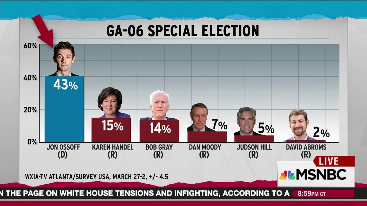 Dems target red seats in special elections