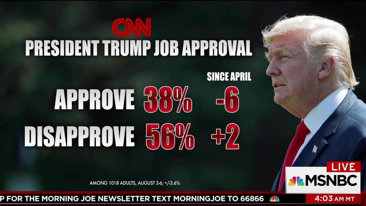 Trump's job approval drops since April: poll