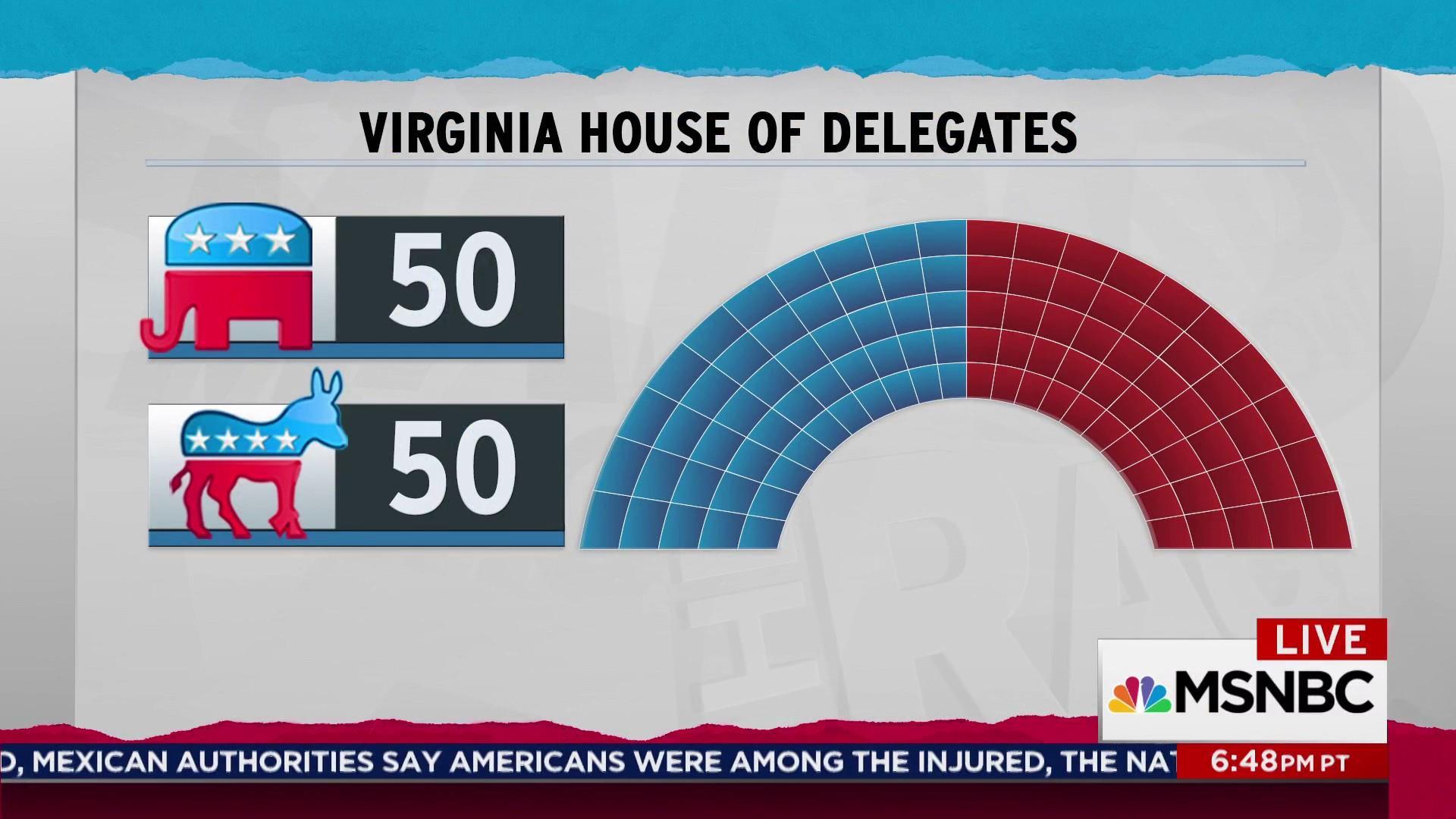 Virginia Democratic landslide gets them a tie