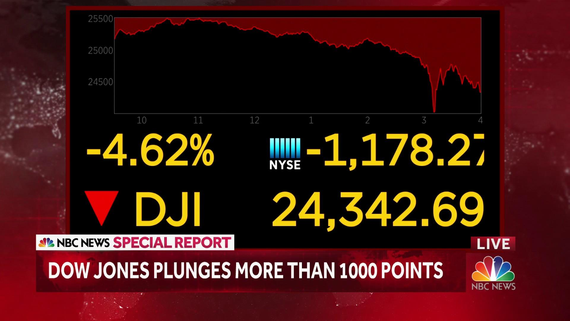 Dow jones plunges more than 1000 points nbc news biocorpaavc