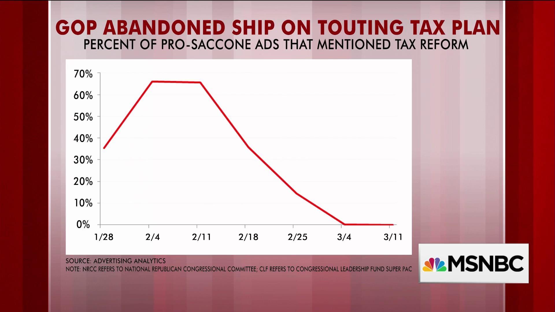 Republicans abandon ship on promoting tax plan