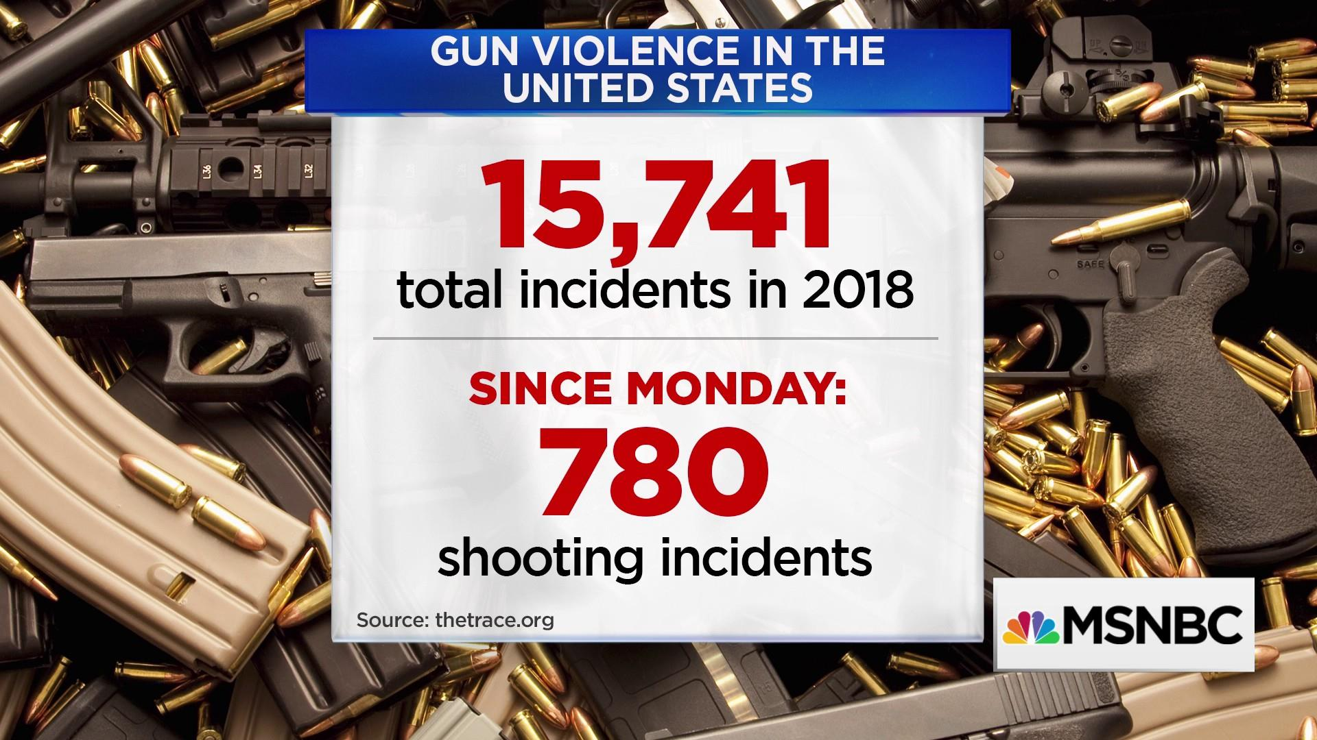 15,741 incidents of gun violence in the US this year: The Trace
