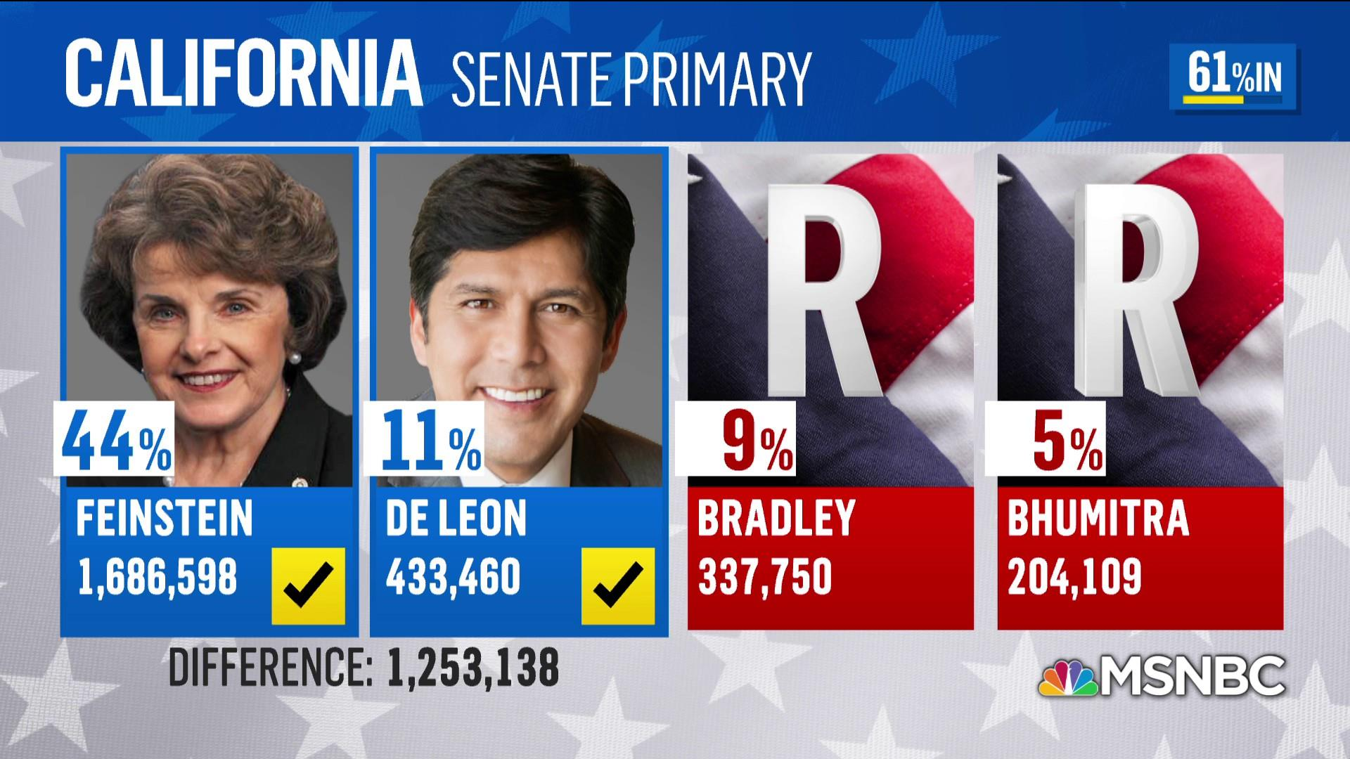 GOP gets wiped out in California senate race