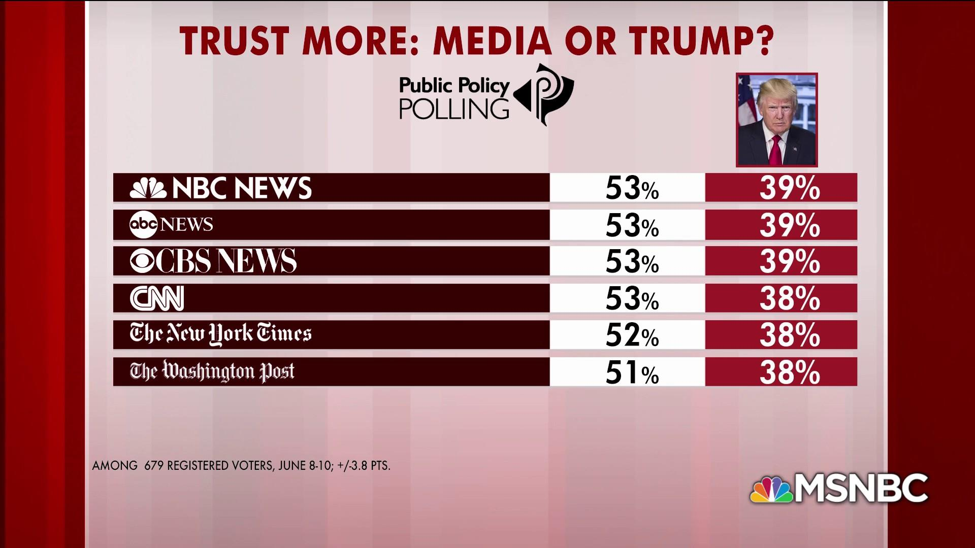 Americans trust media over Trump, polling shows