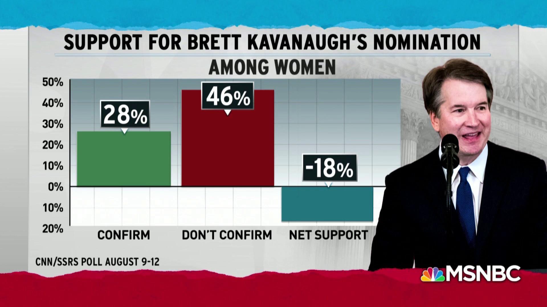 U.S. women see reason to reject Trump SCOTUS pick Brett Kavanaugh
