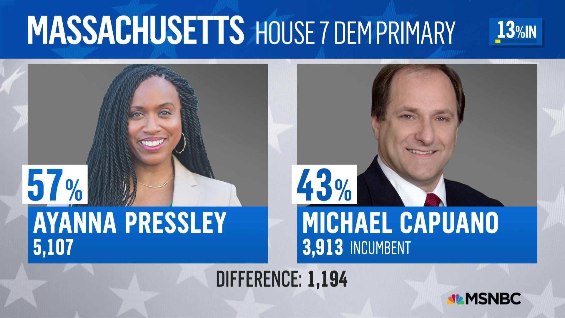 Ayanna Pressley upsets incumbent Michael Capuano in MA-07 primary