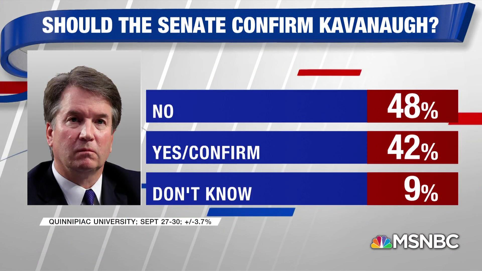 Poll: Nearly half oppose Kavanaugh nomination