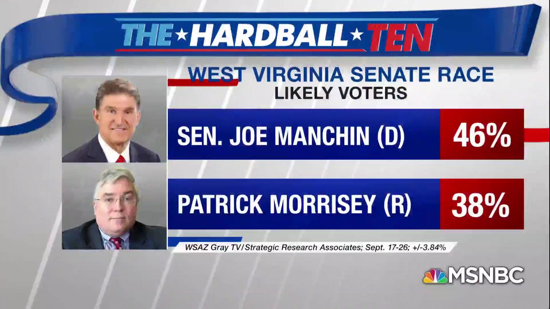Manchin holds 8 point lead in WV Senate race