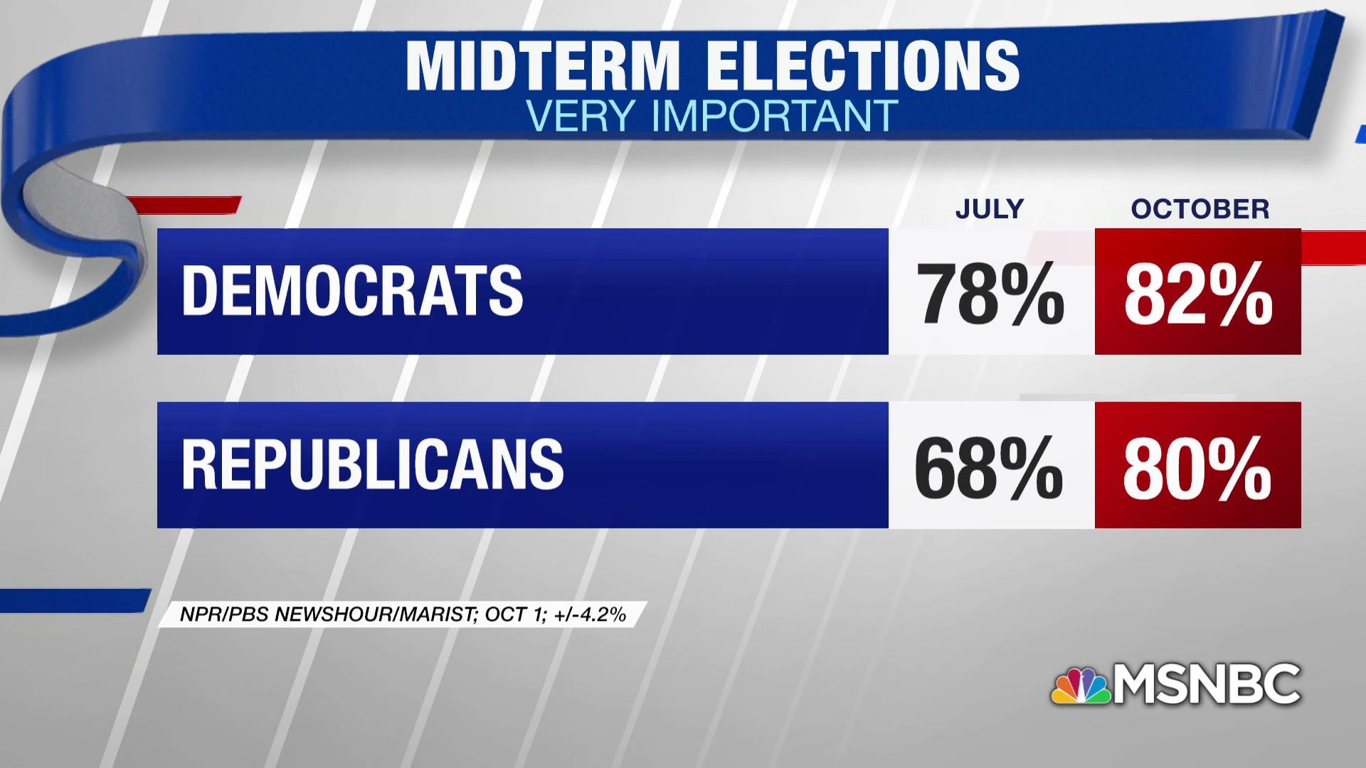 New poll: GOP enthusiasm for midterms up