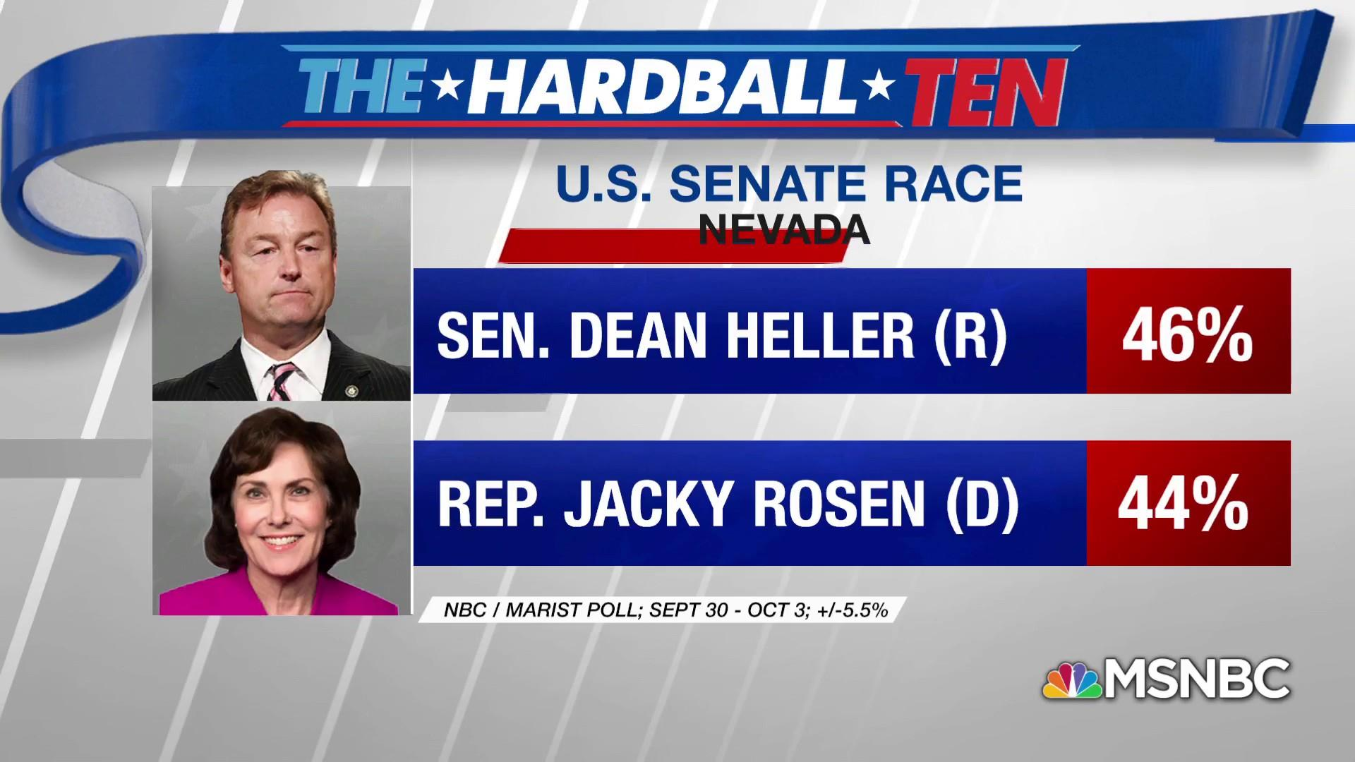 NBC/Marist Poll: Heller leading Rosen in Nevada Senate race