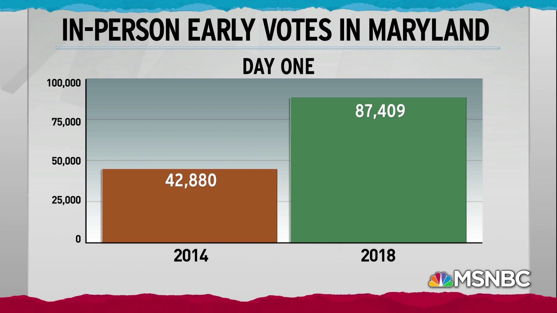 First day of early voting in Maryland more than double 2014