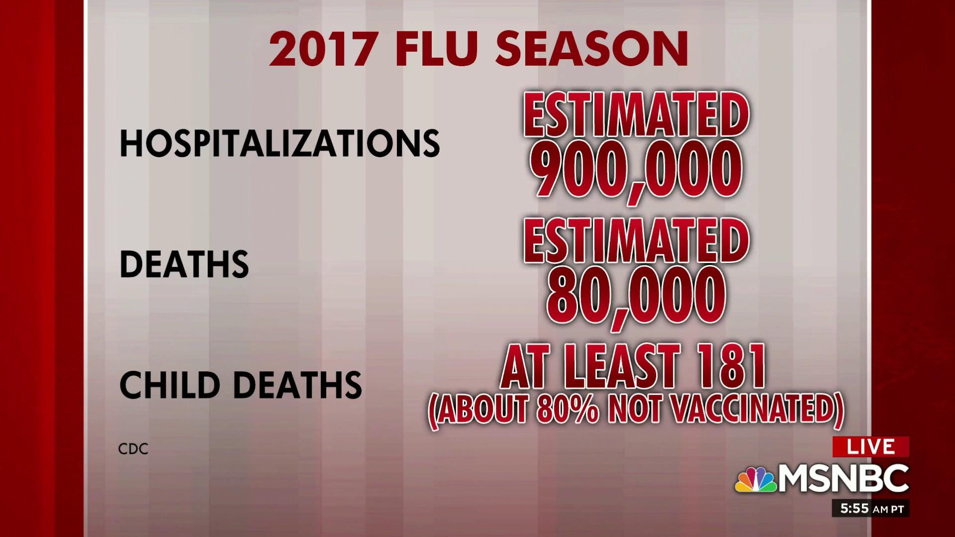 2017 was deadliest flu season in four decades