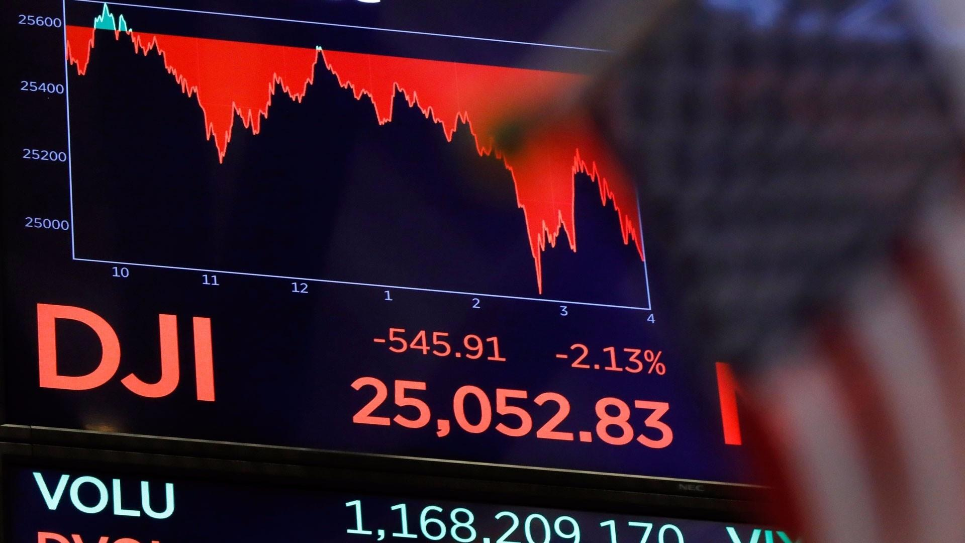 Dow drops more than 1000 points in two days