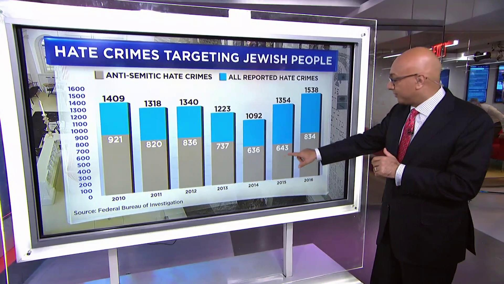 What's driving the spike in anti-Semitic incidents?