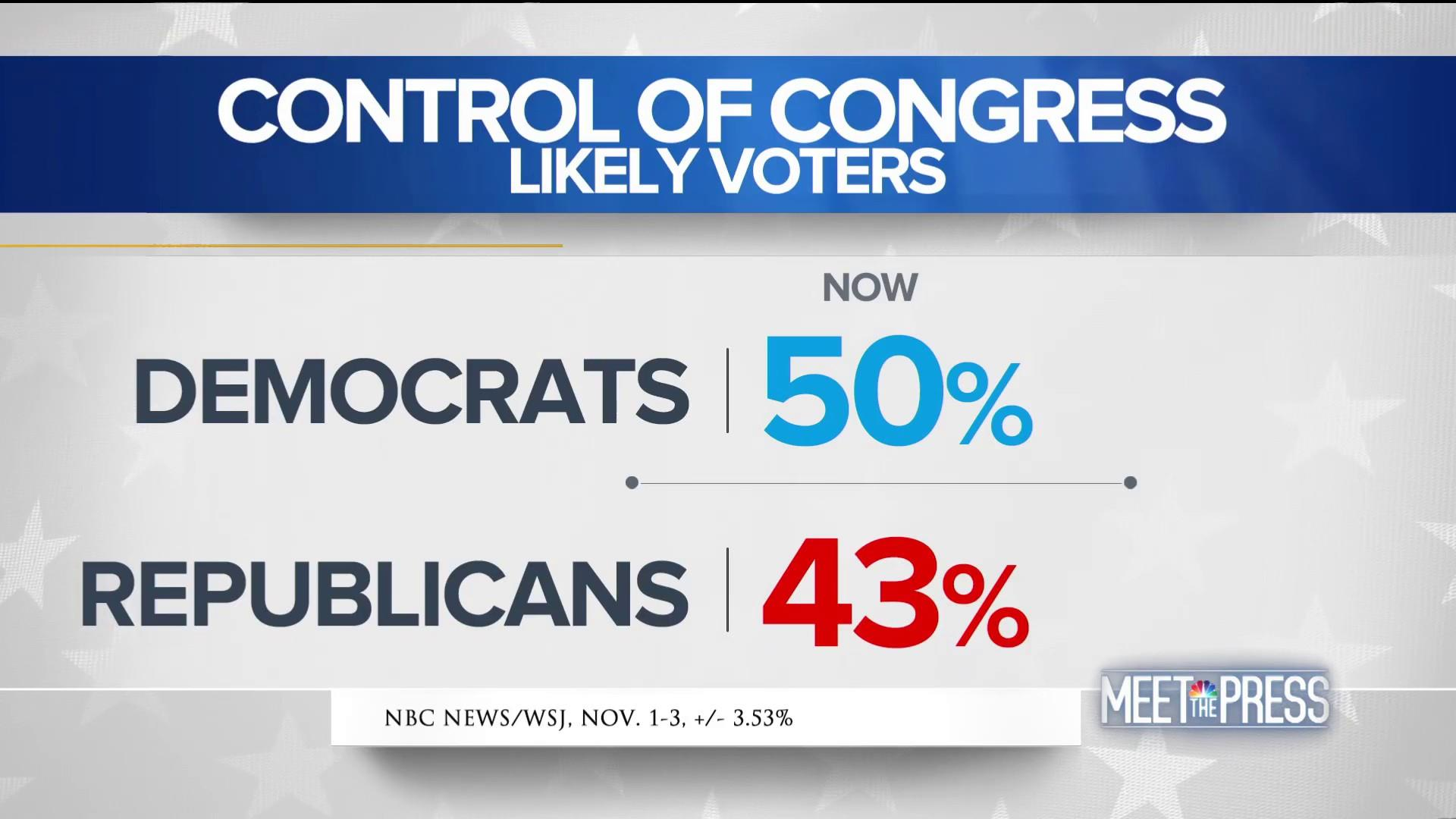 Democrats hold 7-point edge in final national NBC/WSJ poll