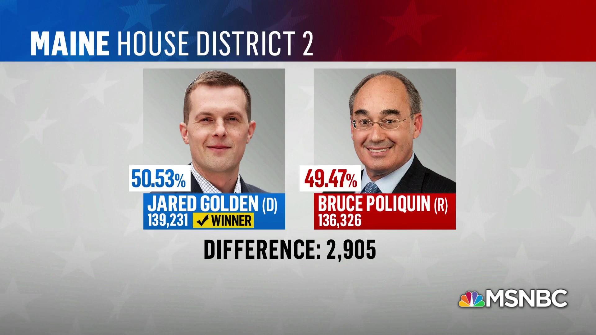 Blue wave gets bigger: Dem wins Maine 2nd Congressional District