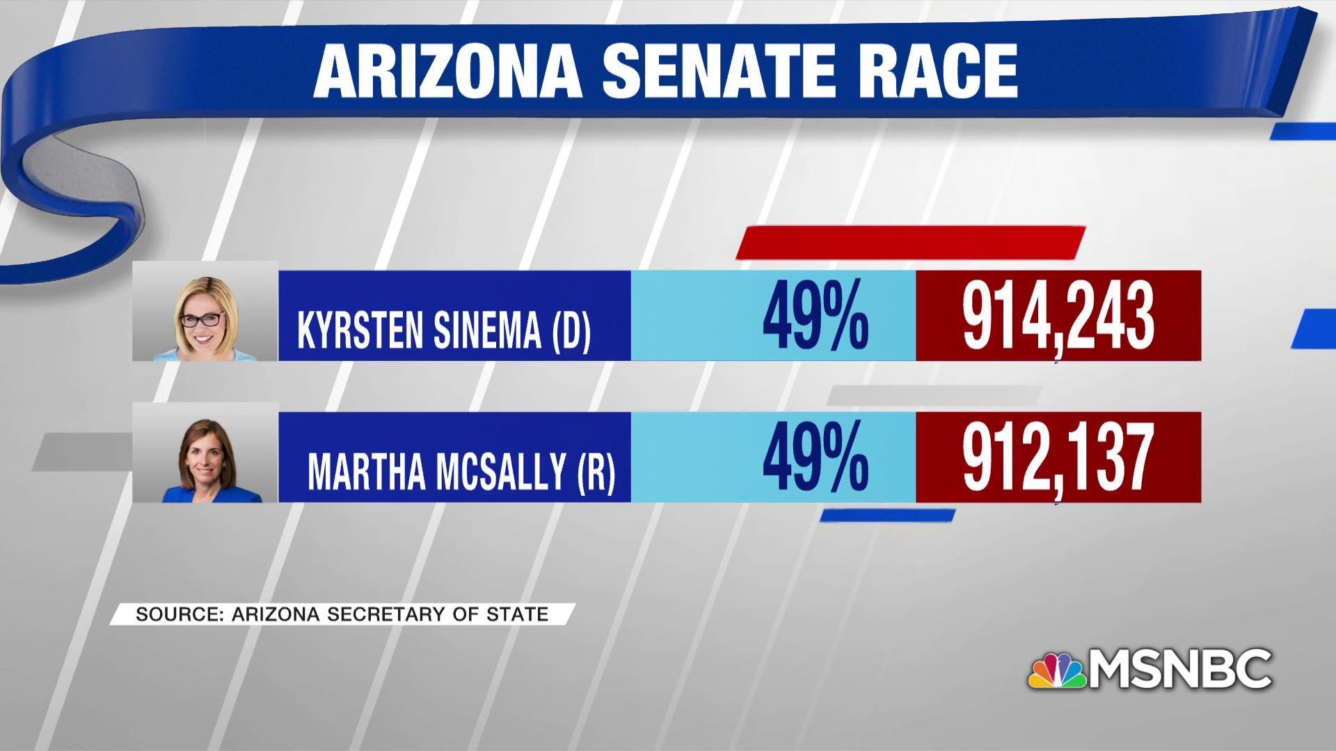 Democrat Sinema takes lead in Arizona Senate race