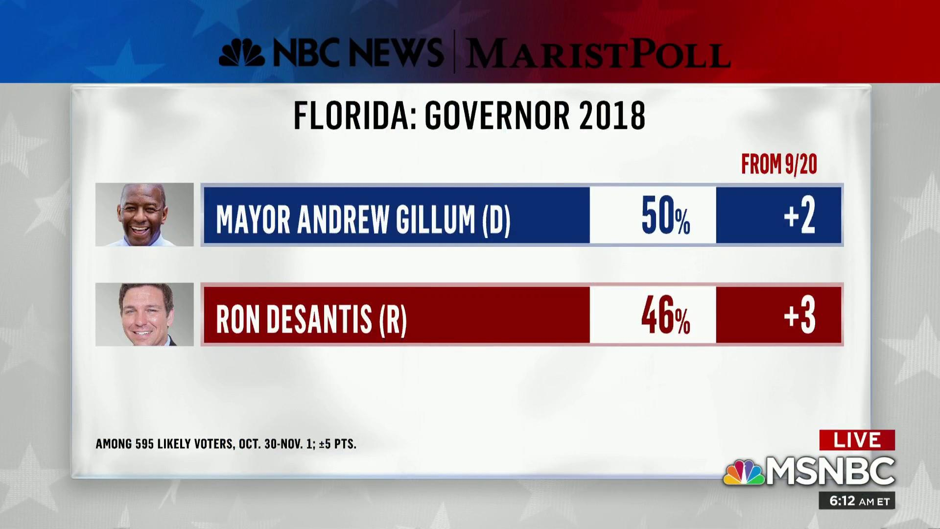 Andrew Gillum up among likely voters in new poll