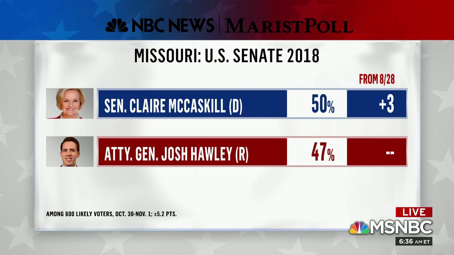 Missouri Senate is a margin-of-error contest, poll shows