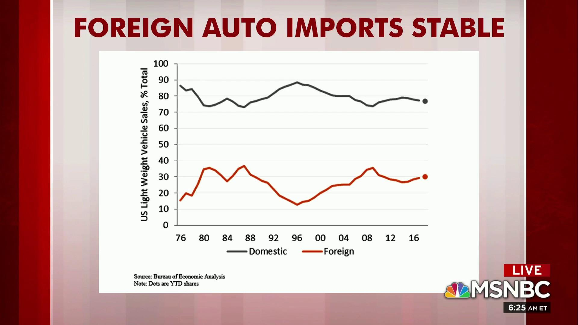 Rattner: Foreign imports not behind GM layoffs