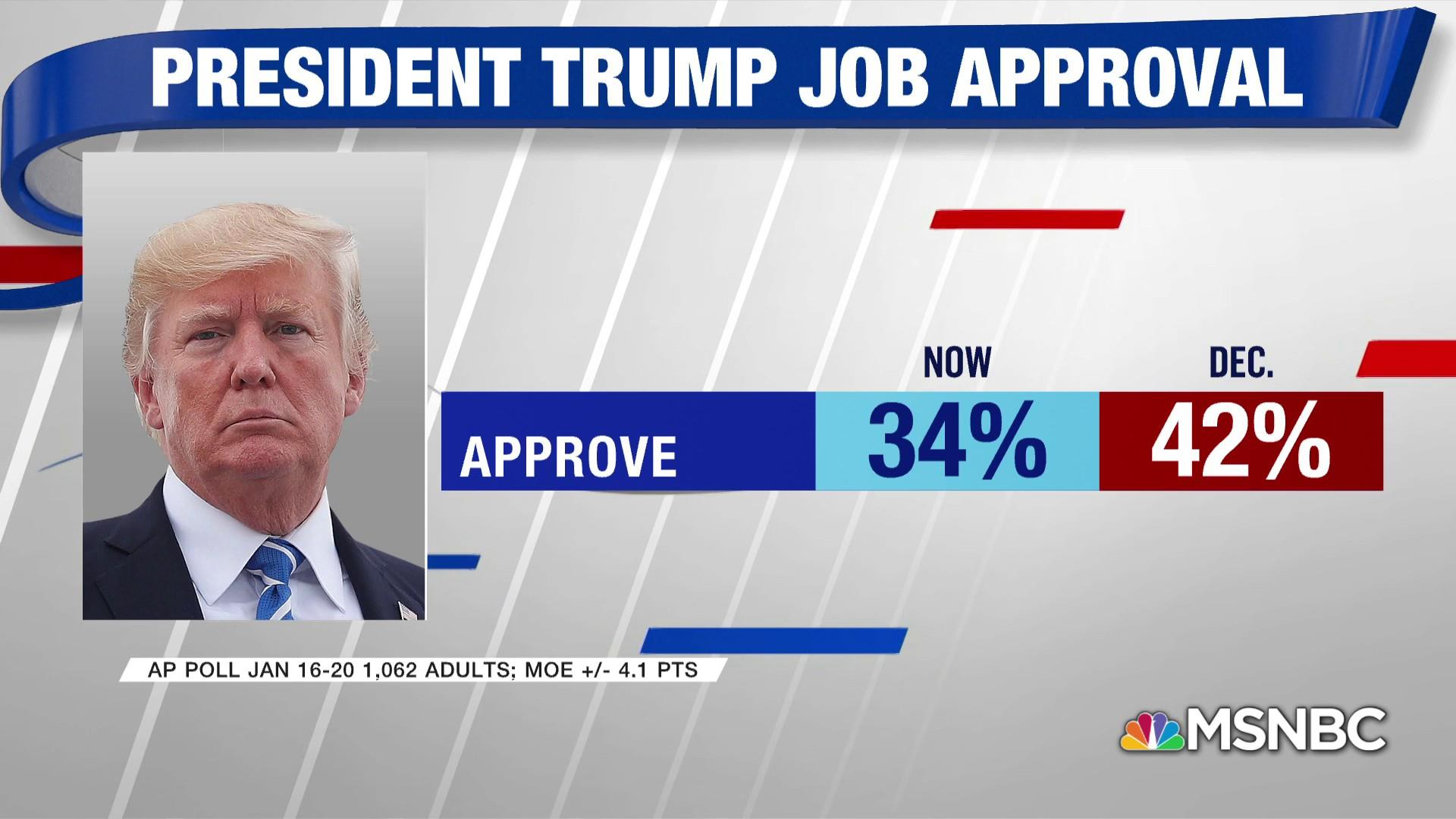 AP Poll: Shutdown, Russia drags Trump approval to yearlong low