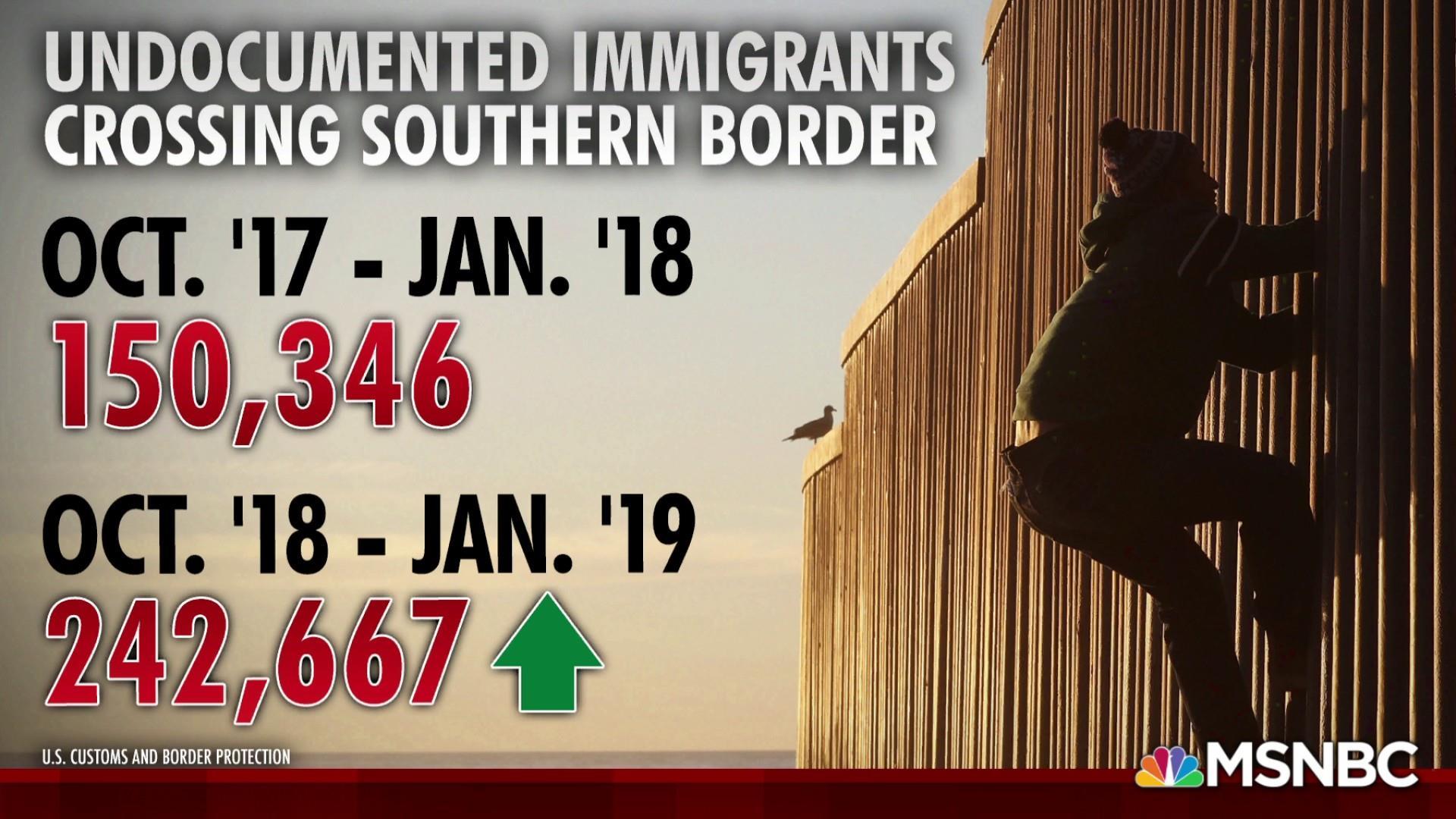 Trump policies causing surge of illegal border crossings