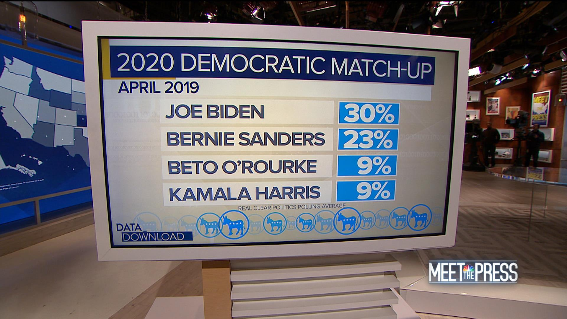 Biden and Bernie lead early polls, but don't place bets yet