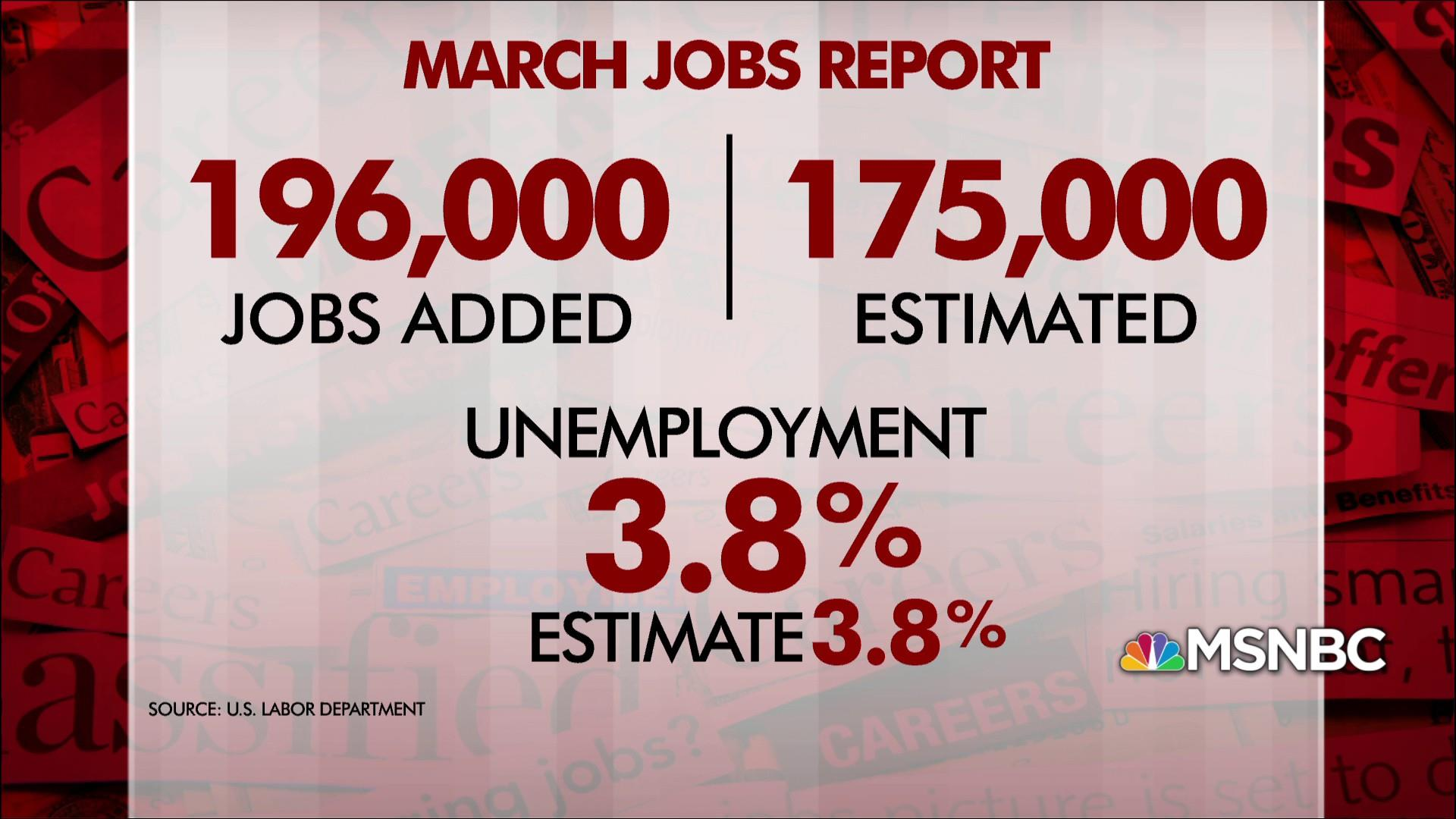 March jobs report: 196,000 jobs added, unemployment rate stays steady