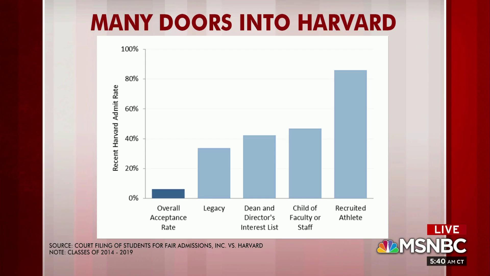 Want to get into Harvard? Being a 'legacy' helps